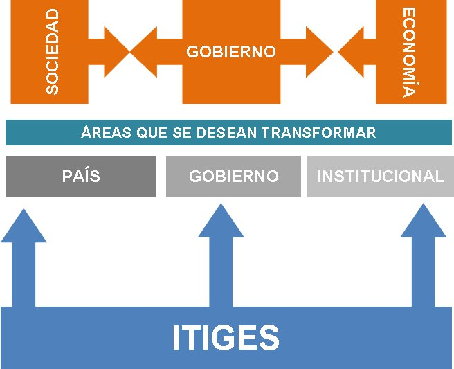 Fuente: ITIGES